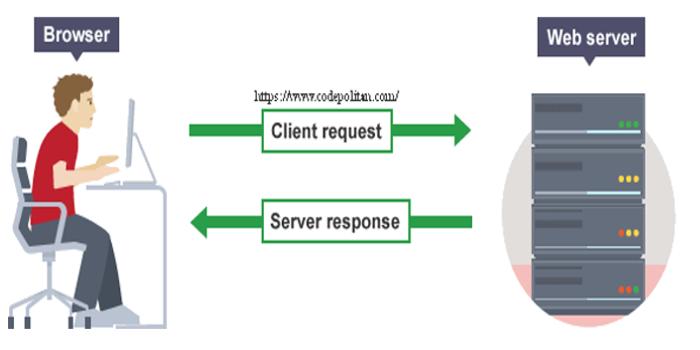 Memahami RESTful Web Services