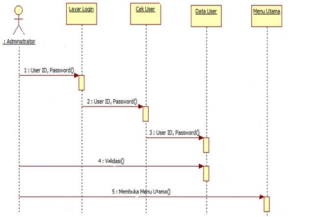 Memahami UML Sequence Diagram