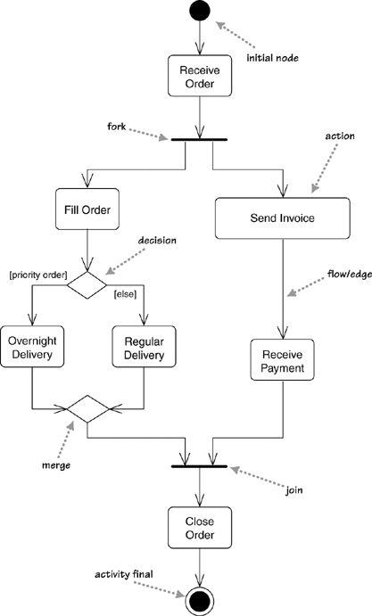 Pengertian UML - Activity Diagram