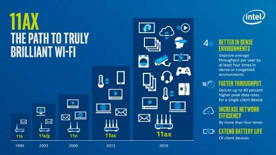 Pengertian Wi-Fi 6 Dan
