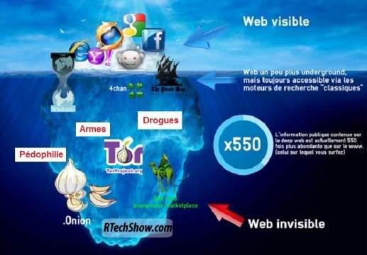 Fakta Unik Tentang Deep Web