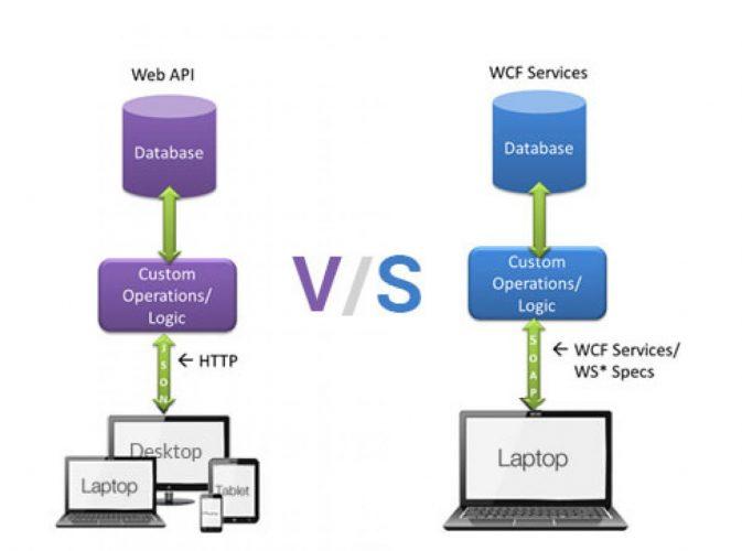 Memahami Application Programming Interface