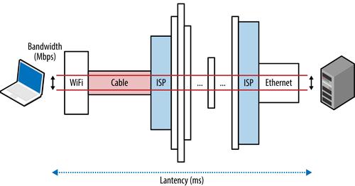 Penjelasan Bandwidth Serta Fungsi
