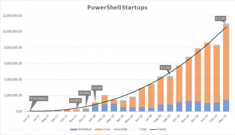 Update Terbaru PowerShell