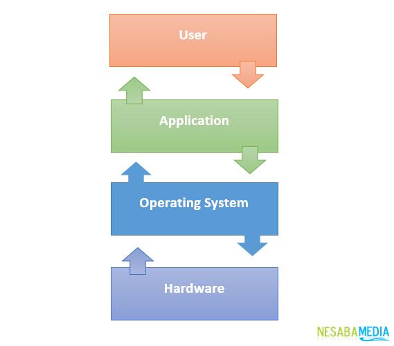 Penjelasan Sistem Operasi Serta