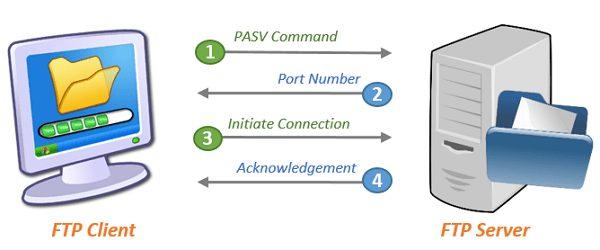 Pengertian FTP Serta Fungsi
